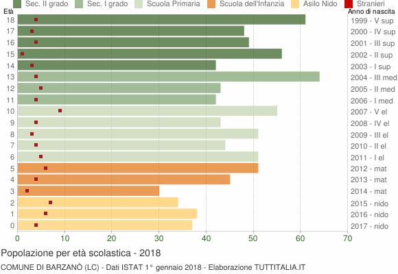 Grafico Popolazione in età scolastica - Barzanò 2018
