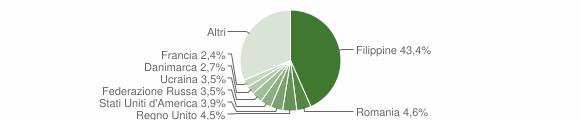 Grafico cittadinanza stranieri - Basiglio 2019