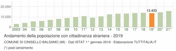 Grafico andamento popolazione stranieri Comune di Cinisello Balsamo (MI)