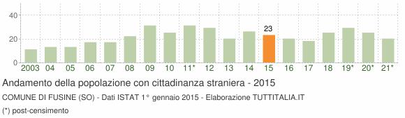 Grafico andamento popolazione stranieri Comune di Fusine (SO)