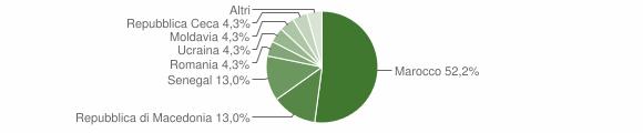 Grafico cittadinanza stranieri - Fusine 2015
