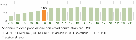 Grafico andamento popolazione stranieri Comune di Gavardo (BS)