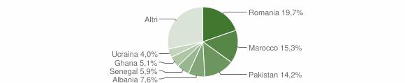 Grafico cittadinanza stranieri - Gavardo 2018