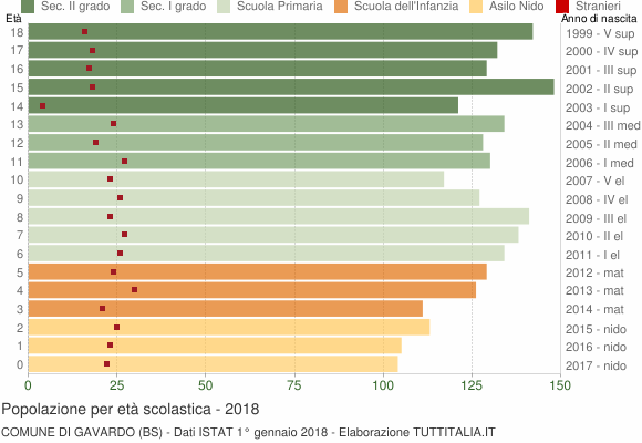 Grafico Popolazione in età scolastica - Gavardo 2018