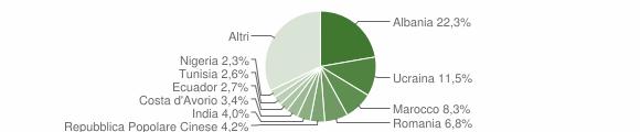Grafico cittadinanza stranieri - Malnate 2018