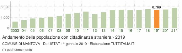 Grafico andamento popolazione stranieri Comune di Mantova