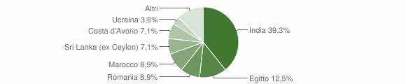 Grafico cittadinanza stranieri - Moscazzano 2019