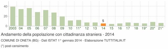 Grafico andamento popolazione stranieri Comune di Oneta (BG)