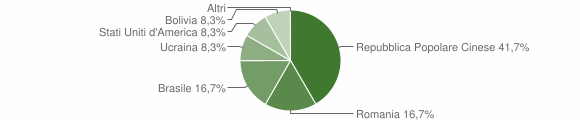 Grafico cittadinanza stranieri - Oneta 2011