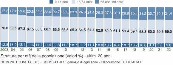 Grafico struttura della popolazione Comune di Oneta (BG)