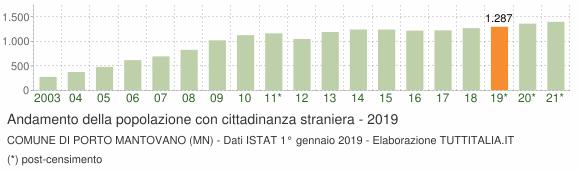 Grafico andamento popolazione stranieri Comune di Porto Mantovano (MN)