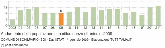 Grafico andamento popolazione stranieri Comune di Schilpario (BG)