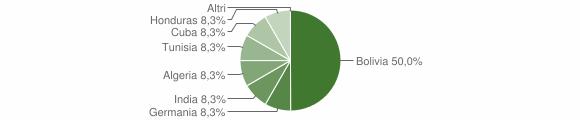 Grafico cittadinanza stranieri - Schilpario 2011