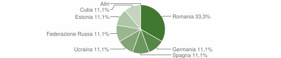Grafico cittadinanza stranieri - Schilpario 2018
