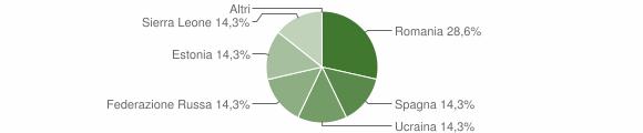 Grafico cittadinanza stranieri - Schilpario 2019