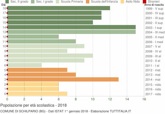 Grafico Popolazione in età scolastica - Schilpario 2018