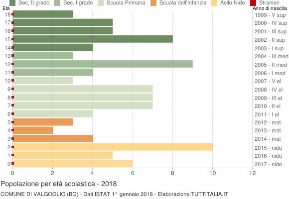 Grafico Popolazione in età scolastica - Valgoglio 2018