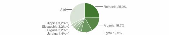 Grafico cittadinanza stranieri - Albairate 2019