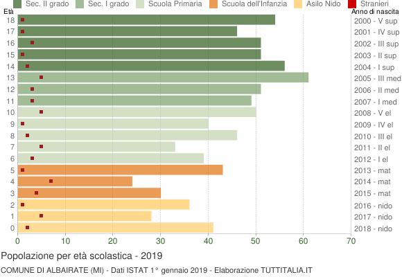Grafico Popolazione in età scolastica - Albairate 2019