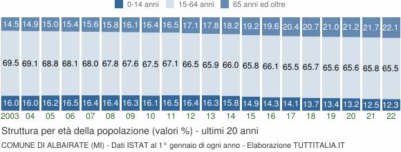 Grafico struttura della popolazione Comune di Albairate (MI)