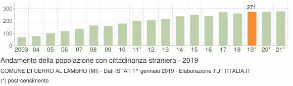 Grafico andamento popolazione stranieri Comune di Cerro al Lambro (MI)
