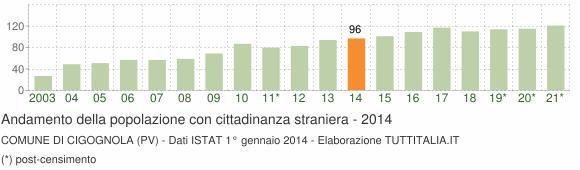 Grafico andamento popolazione stranieri Comune di Cigognola (PV)