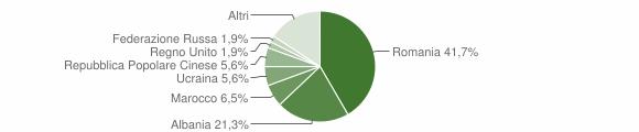 Grafico cittadinanza stranieri - Cigognola 2016