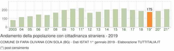 Grafico andamento popolazione stranieri Comune di Fara Olivana con Sola (BG)