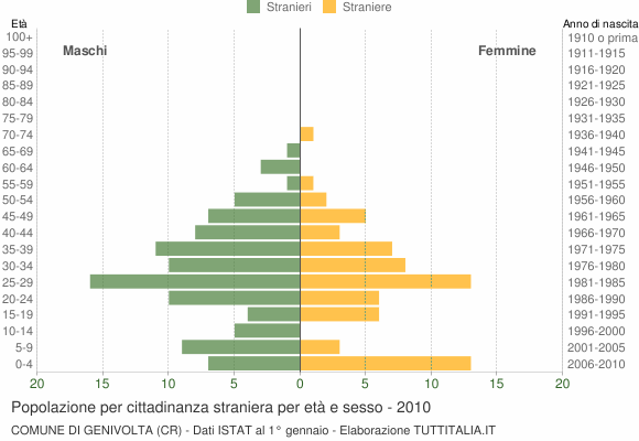 Grafico cittadini stranieri - Genivolta 2010