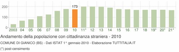 Grafico andamento popolazione stranieri Comune di Gianico (BS)