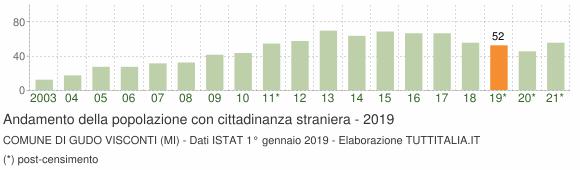 Grafico andamento popolazione stranieri Comune di Gudo Visconti (MI)