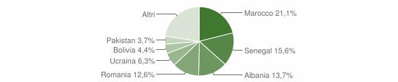 Grafico cittadinanza stranieri - Pradalunga 2019