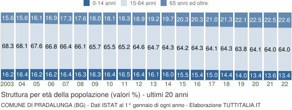 Grafico struttura della popolazione Comune di Pradalunga (BG)