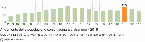 Grafico andamento popolazione stranieri Comune di Sotto il Monte Giovanni XXIII (BG)