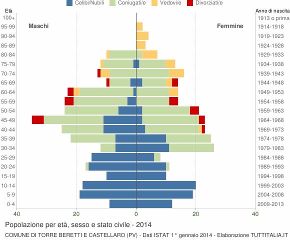 Grafico Popolazione per età, sesso e stato civile Comune di Torre Beretti e Castellaro (PV)