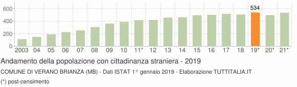 Grafico andamento popolazione stranieri Comune di Verano Brianza (MB)