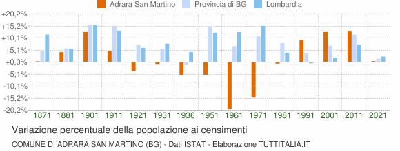 Grafico variazione percentuale della popolazione Comune di Adrara San Martino (BG)