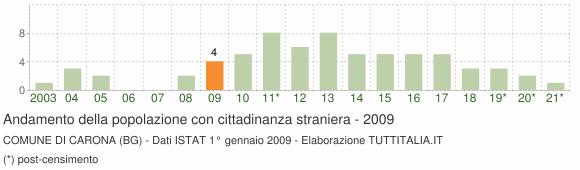 Grafico andamento popolazione stranieri Comune di Carona (BG)
