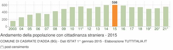 Grafico andamento popolazione stranieri Comune di Casirate d'Adda (BG)