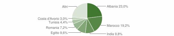 Grafico cittadinanza stranieri - Casirate d'Adda 2012