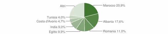 Grafico cittadinanza stranieri - Casirate d'Adda 2015