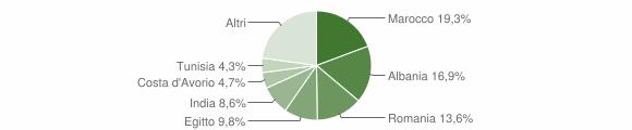 Grafico cittadinanza stranieri - Casirate d'Adda 2016