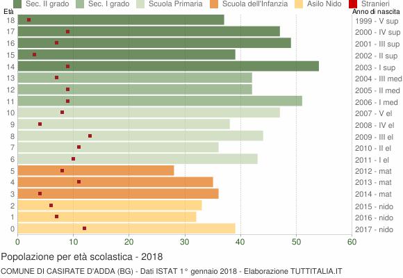 Grafico Popolazione in età scolastica - Casirate d'Adda 2018