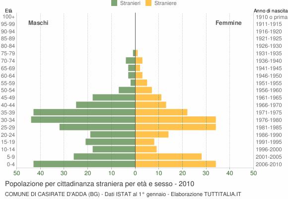 Grafico cittadini stranieri - Casirate d'Adda 2010