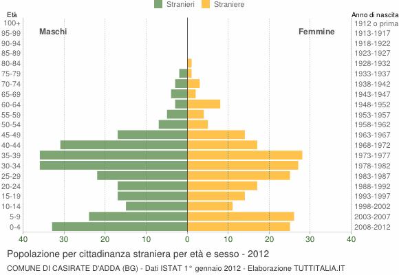 Grafico cittadini stranieri - Casirate d'Adda 2012