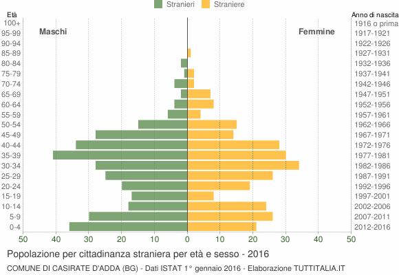 Grafico cittadini stranieri - Casirate d'Adda 2016