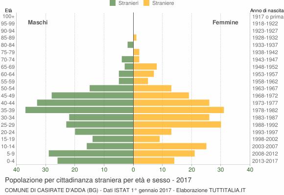 Grafico cittadini stranieri - Casirate d'Adda 2017