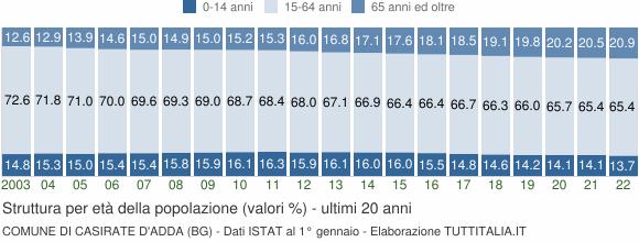 Grafico struttura della popolazione Comune di Casirate d'Adda (BG)