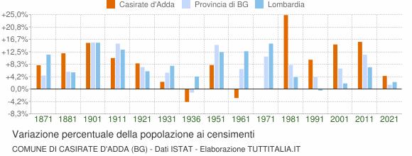 Grafico variazione percentuale della popolazione Comune di Casirate d'Adda (BG)