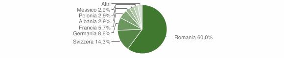 Grafico cittadinanza stranieri - Corrido 2019